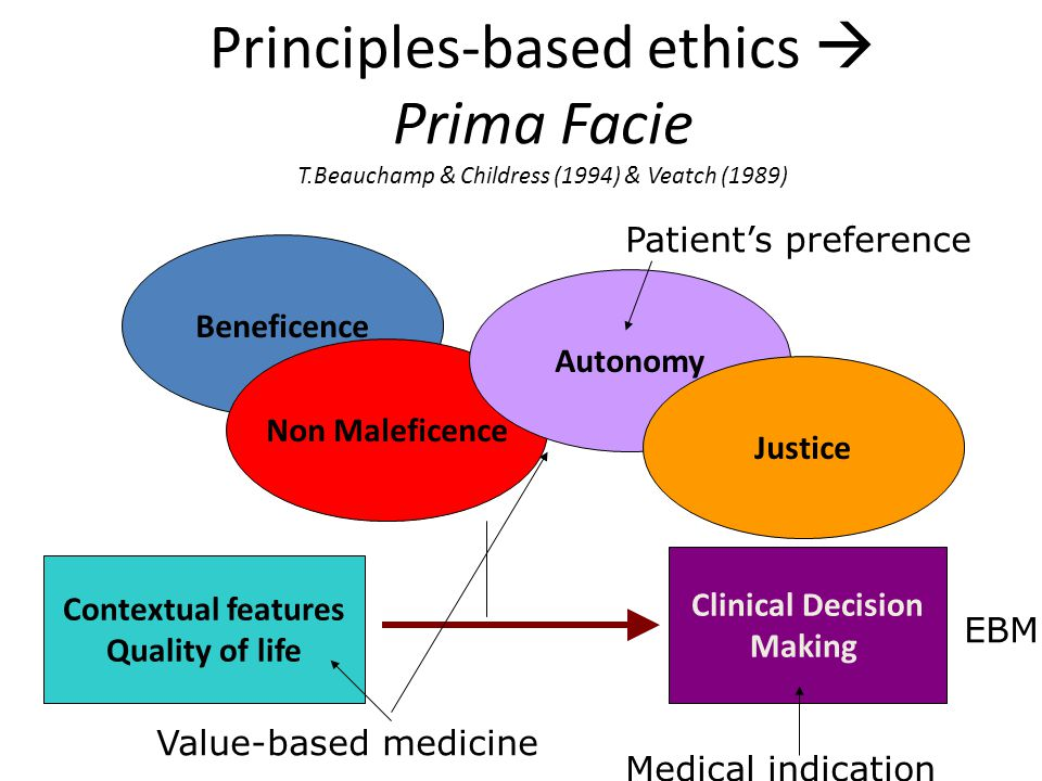 Principles-based ethics  Prima Facie T.Beauchamp & Childress (1994) & Veatch (1989) Beneficence Non Maleficence Autonomy Justice Contextual features Quality of life Clinical Decision Making Patient's preference Medical indication Value-based medicine EBM