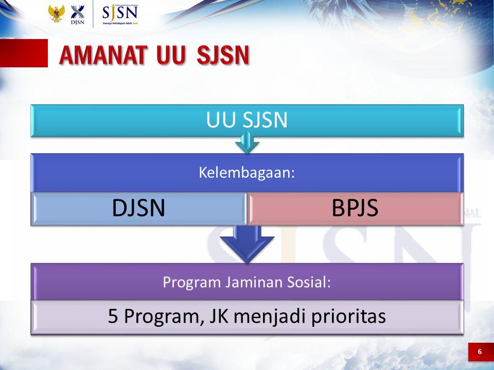 6 Program Jaminan Sosial: 5 Program, JK menjadi prioritas Kelembagaan: DJSNBPJS UU SJSN
