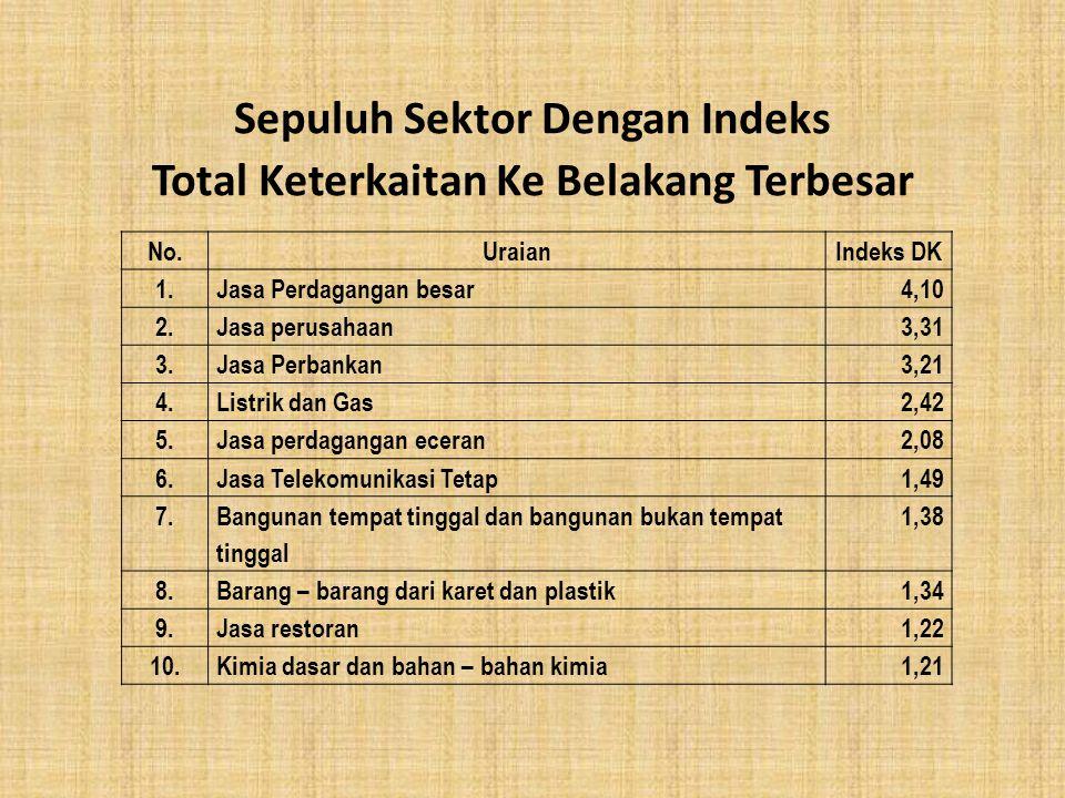 Sepuluh Sektor Dengan Indeks Total Keterkaitan Ke Belakang Terbesar No.UraianIndeks DK 1.Jasa Perdagangan besar4,10 2.Jasa perusahaan3,31 3.Jasa Perba