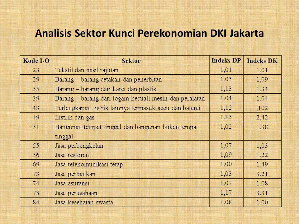Kode I-OSektor Indeks DP Indeks DK 23Tekstil dan hasil rajutan 1,01 29Barang – barang cetakan dan penerbitan 1,05 1,09 35Barang – barang dari karet da