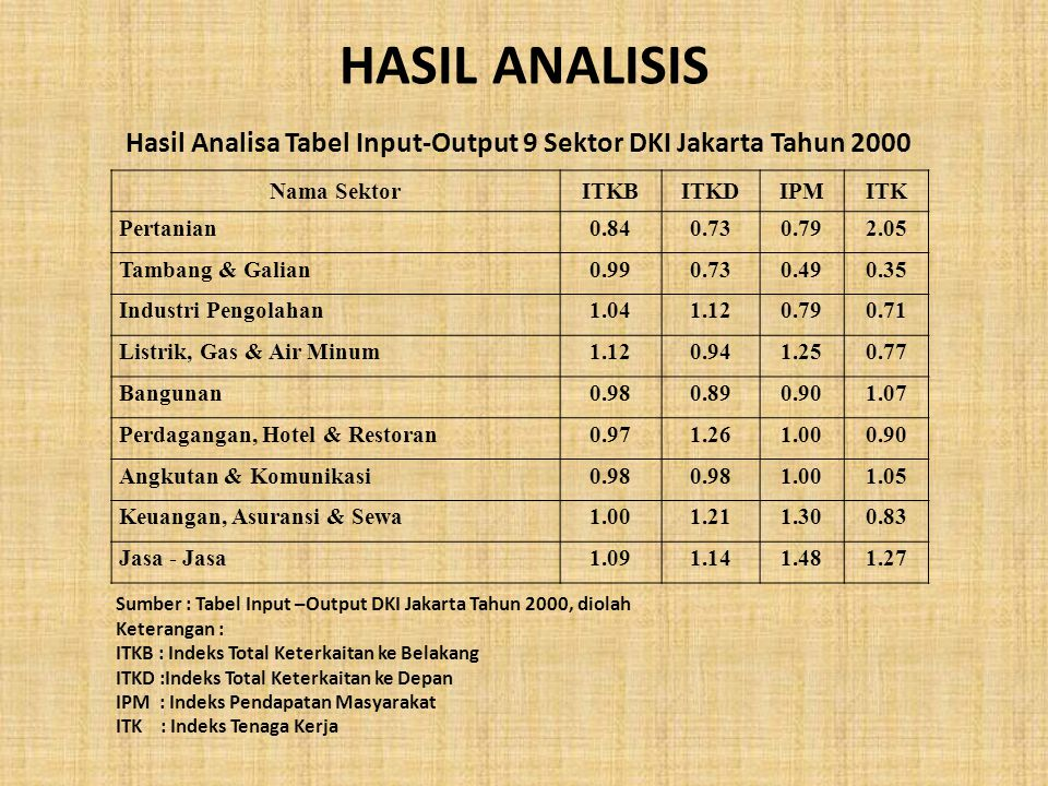 HASIL ANALISIS Nama SektorITKBITKDIPMITK Pertanian0.840.730.792.05 Tambang & Galian0.990.730.490.35 Industri Pengolahan1.041.120.790.71 Listrik, Gas &