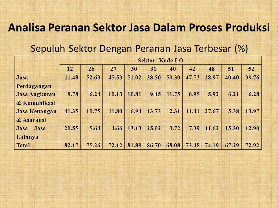 Sepuluh Sektor Dengan Peranan Jasa Terbesar (%) Sektor: Kode I-O 12262730314042485152 Jasa Perdagangan 11.4852.6345.5351.0238.5050.3047.7328.9740.4039