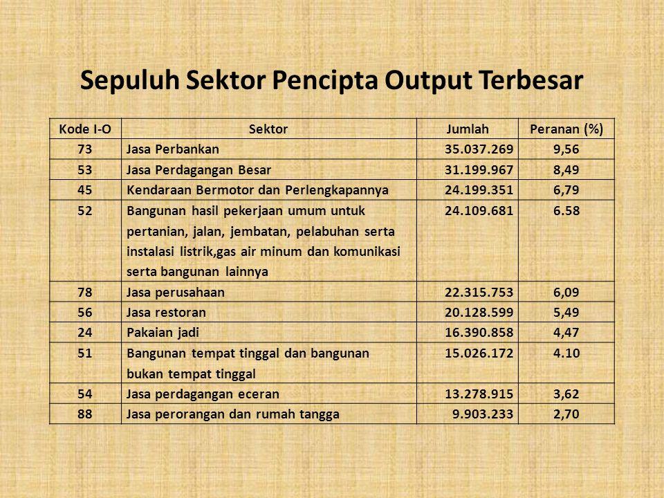 Kode I-OSektorJumlahPeranan (%) 73Jasa Perbankan35.037.2699,56 53Jasa Perdagangan Besar31.199.9678,49 45Kendaraan Bermotor dan Perlengkapannya24.199.3