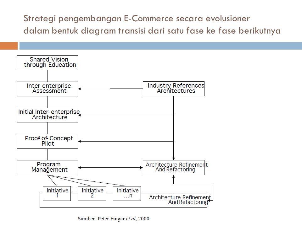 Strategi pengembangan E-Commerce secara evolusioner dalam bentuk diagram transisi dari satu fase ke fase berikutnya Sosialisasi Visi Pilot Project
