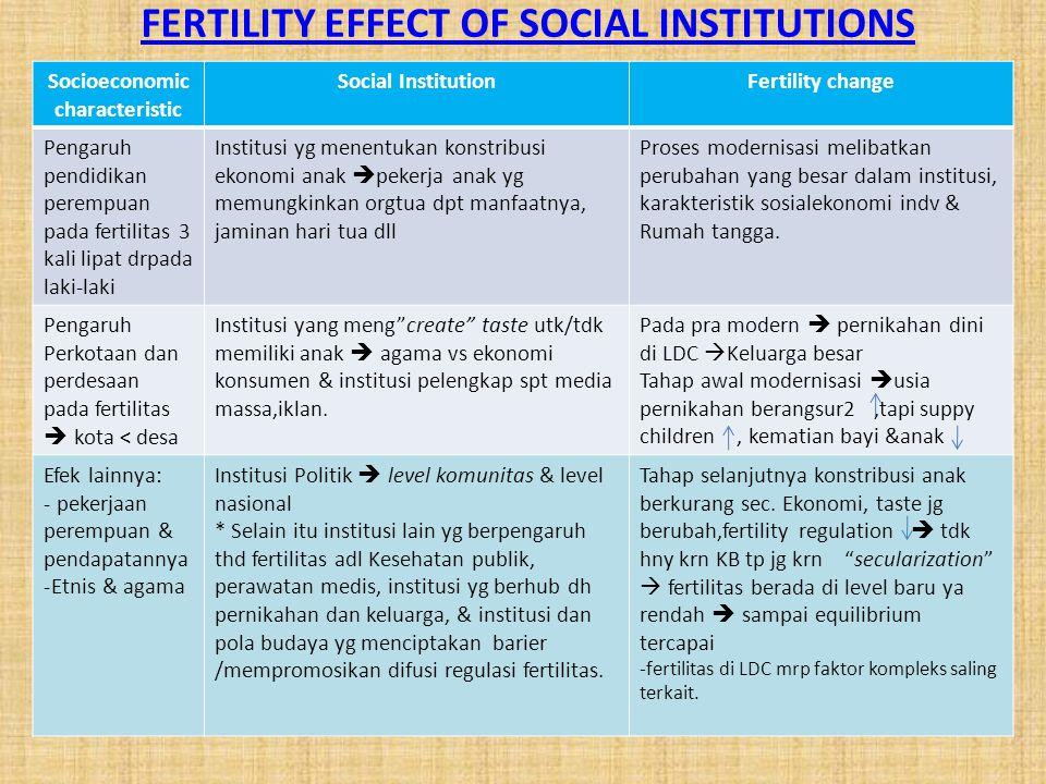 Socioeconomic characteristic Social InstitutionFertility change Pengaruh pendidikan perempuan pada fertilitas 3 kali lipat drpada laki-laki Institusi