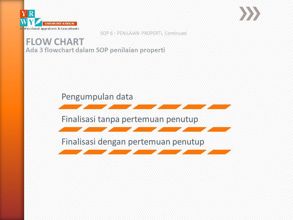 SOP 6 : PENILAIAN PROPERTI, Continued FLOW CHART Ada 3 flowchart dalam SOP penilaian properti Pengumpulan data Finalisasi tanpa pertemuan penutup Fina