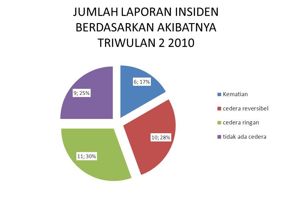 JUMLAH LAPORAN INSIDEN BERDASARKAN AKIBATNYA TRIWULAN 2 2010