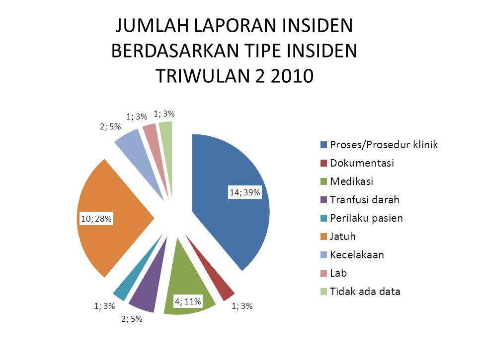 JUMLAH LAPORAN INSIDEN BERDASARKAN TIPE INSIDEN TRIWULAN 2 2010
