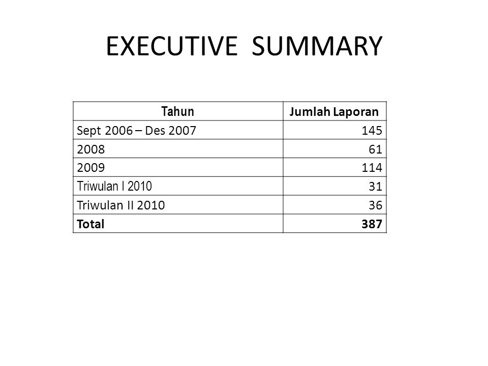 EXECUTIVE SUMMARY Tahun Jumlah Laporan Sept 2006 – Des 2007145 200861 2009114 Triwulan I 2010 31 Triwulan II 201036 Total387