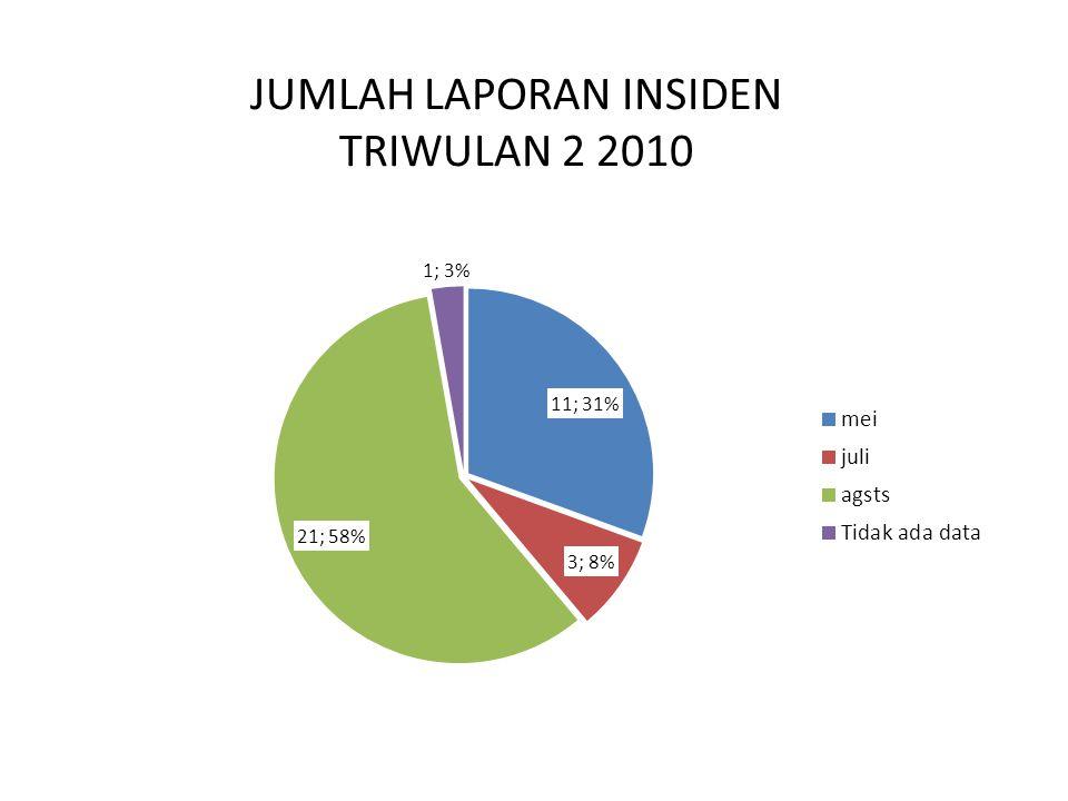 JUMLAH LAPORAN INSIDEN TRIWULAN 2 2010