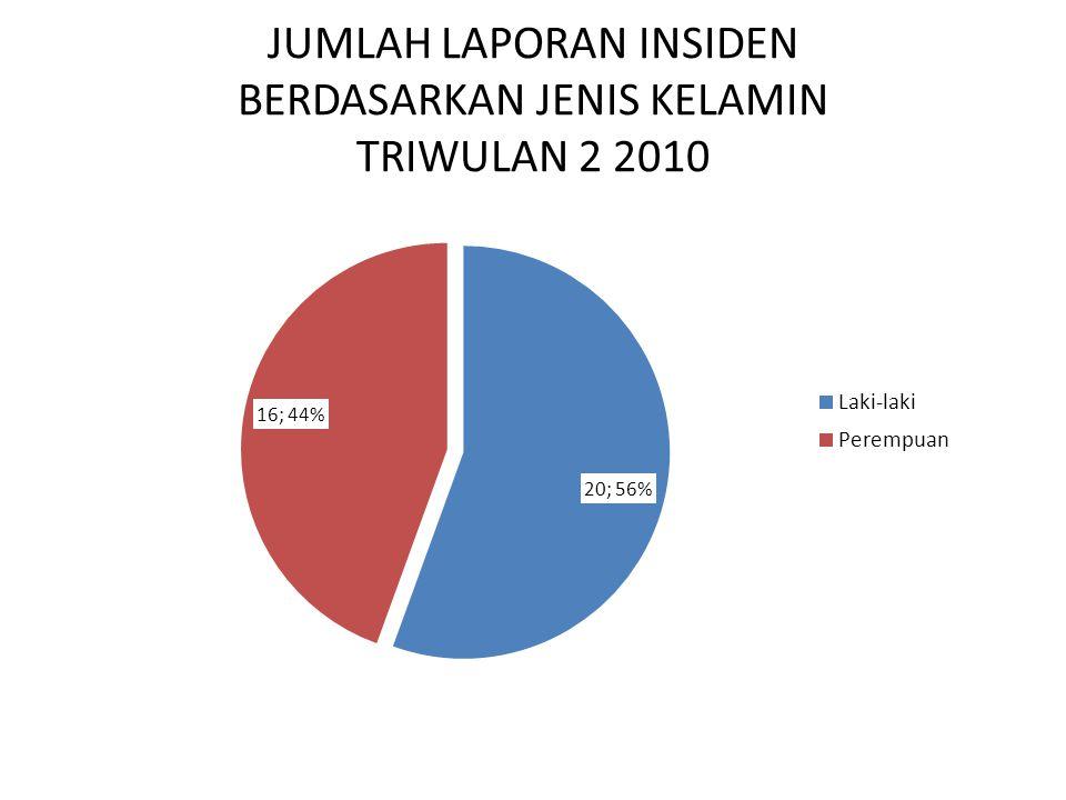 JUMLAH LAPORAN INSIDEN BERDASARKAN JENIS KELAMIN TRIWULAN 2 2010