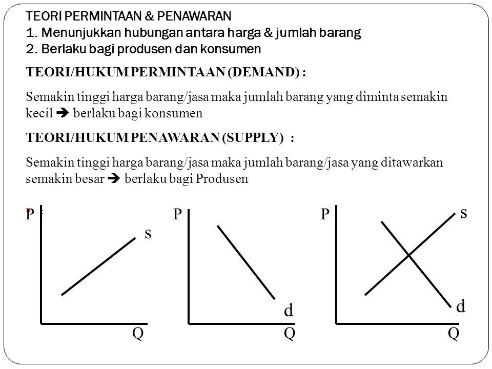 :: TEORI PERMINTAAN & PENAWARAN 1. Menunjukkan hubungan antara harga & jumlah barang 2. Berlaku bagi produsen dan konsumen TEORI/HUKUM PERMINTAAN (D