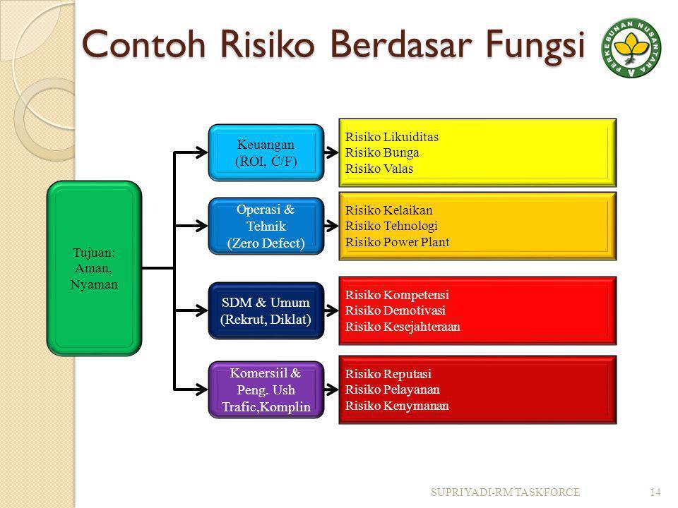 Contoh Risiko Berdasar Fungsi Contoh Risiko Berdasar Fungsi SUPRIYADI-RM TASKFORCE14 Tujuan: Aman, Nyaman Keuangan (ROI, C/F) Operasi & Tehnik (Zero Defect) SDM & Umum (Rekrut, Diklat) Komersiil & Peng.