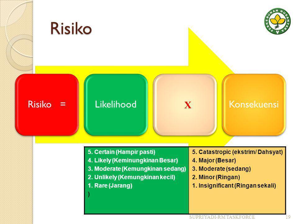 Risiko Risiko =LikelihoodKonsekuensi X 5.Certain (Hampir pasti) 4.