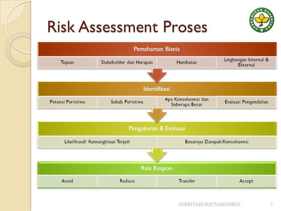 Risk Assessment Proses Risk Respon AvoidReduceTransferAccept Pengukuran & Evaluasi Likelihood/ Kemungkinan TerjadiBesarnya Dampak/Konsekuensi Identifikasi Potensi PeristiwaSebab Peristiwa Apa Konsekuensi dan Seberapa Besar Evaluasi Pengendalian Pemahaman Bisnis TujuanStakeholder dan HarapanHambatan Lingkungan Internal & Ekternal 5SUPRIYADI-RM TASKFORCE