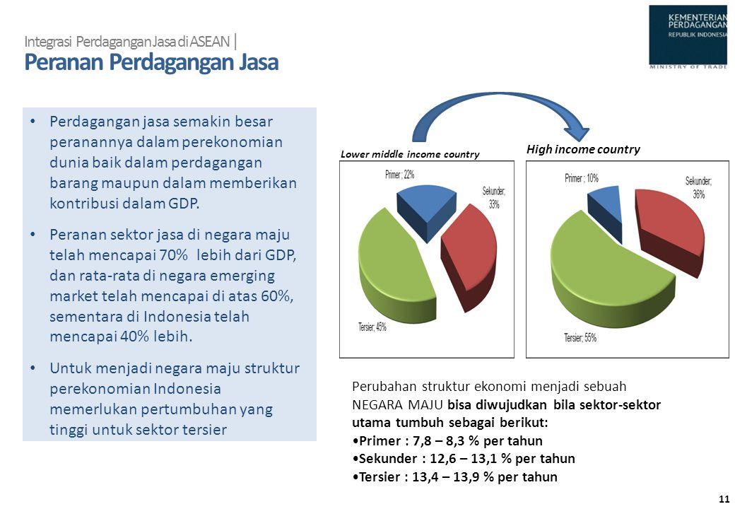 Integrasi Perdagangan Jasa di ASEAN | Peranan Perdagangan Jasa • Perdagangan jasa semakin besar peranannya dalam perekonomian dunia baik dalam perdaga