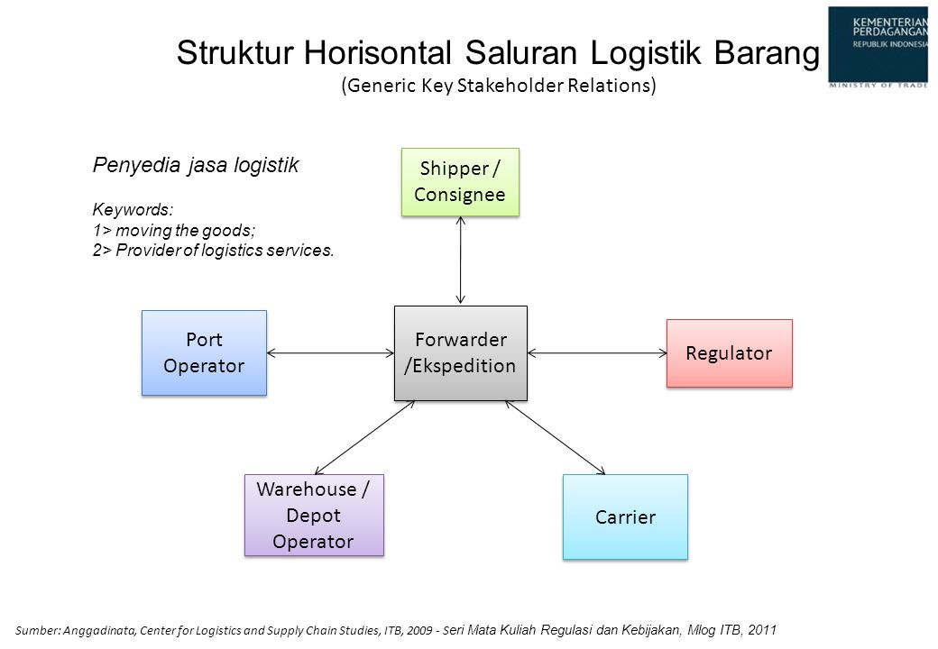Struktur Horisontal Saluran Logistik Barang (Generic Key Stakeholder Relations) Shipper / Consignee Forwarder /Ekspedition Forwarder /Ekspedition Regu