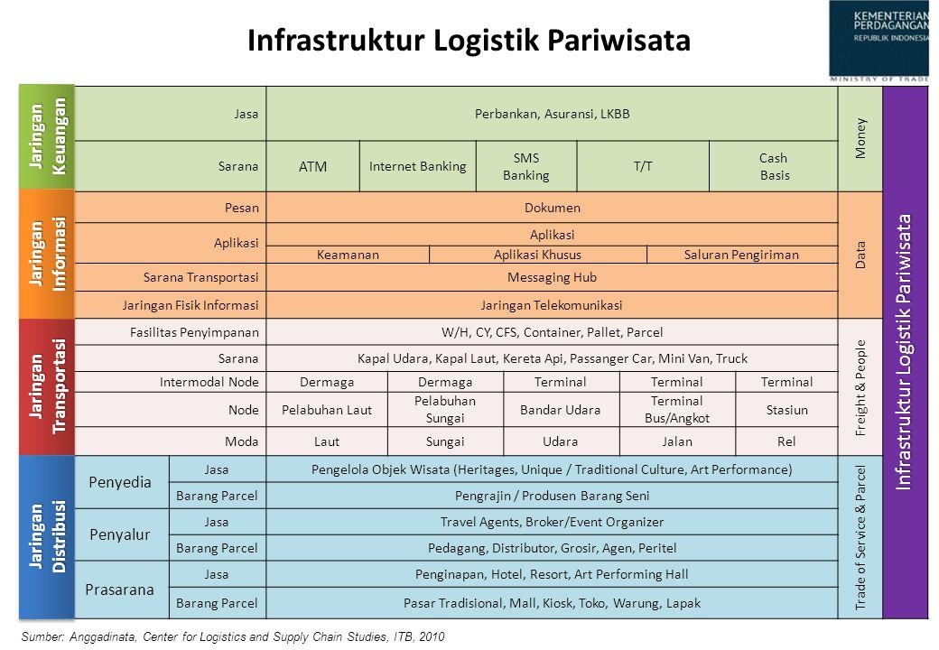 Infrastruktur Logistik Pariwisata JasaPerbankan, Asuransi, LKBB Money Infrastruktur Logistik Pariwisata Sarana ATM Internet Banking SMS Banking T/T Ca
