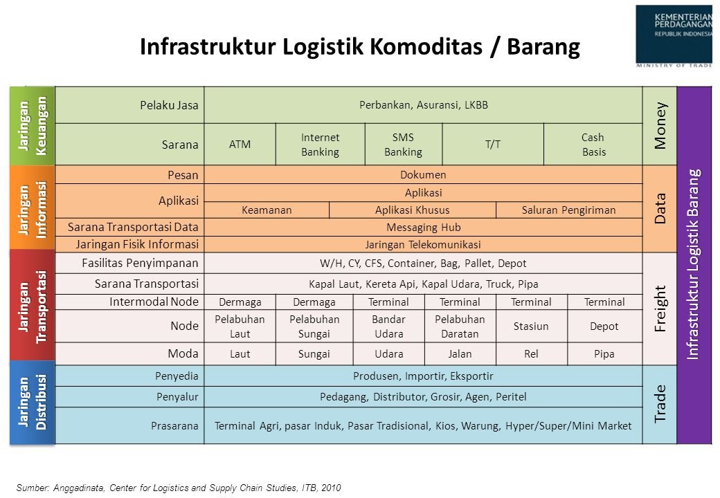 Infrastruktur Logistik Komoditas / Barang Pelaku Jasa Perbankan, Asuransi, LKBB Money Infrastruktur Logistik Barang Sarana ATM Internet Banking SMS Ba