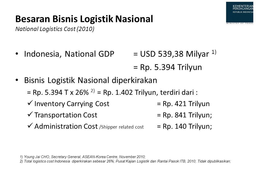 Besaran Bisnis Logistik Nasional National Logistics Cost (2010) • Indonesia, National GDP= USD 539,38 Milyar 1) = Rp. 5.394 Trilyun • Bisnis Logistik