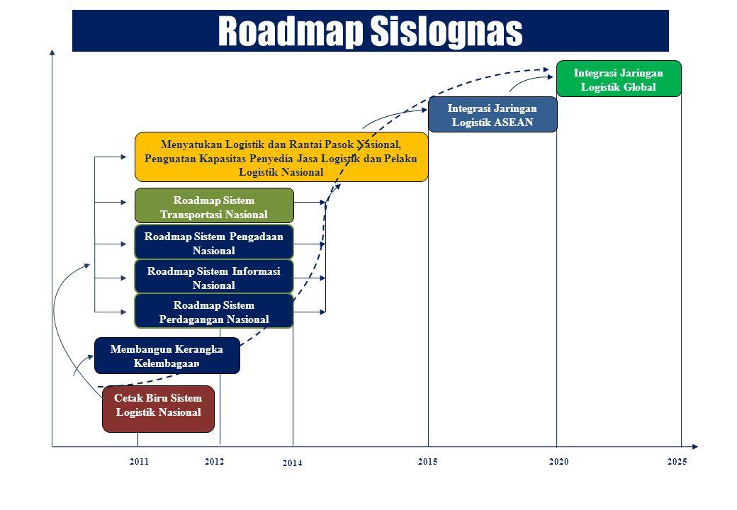 Roadmap Sislognas Cetak Biru Sistem Logistik Nasional Membangun Kerangka Kelembagaan 20112012 2014 201520202025 Roadmap Sistem Perdagangan Nasional Ro