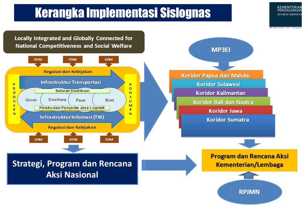 Koridor Papua dan Maluku Koridor Sulawesi Kerangka Implementasi Sislognas Strategi, Program dan Rencana Aksi Nasional Program dan Rencana Aksi Kemente