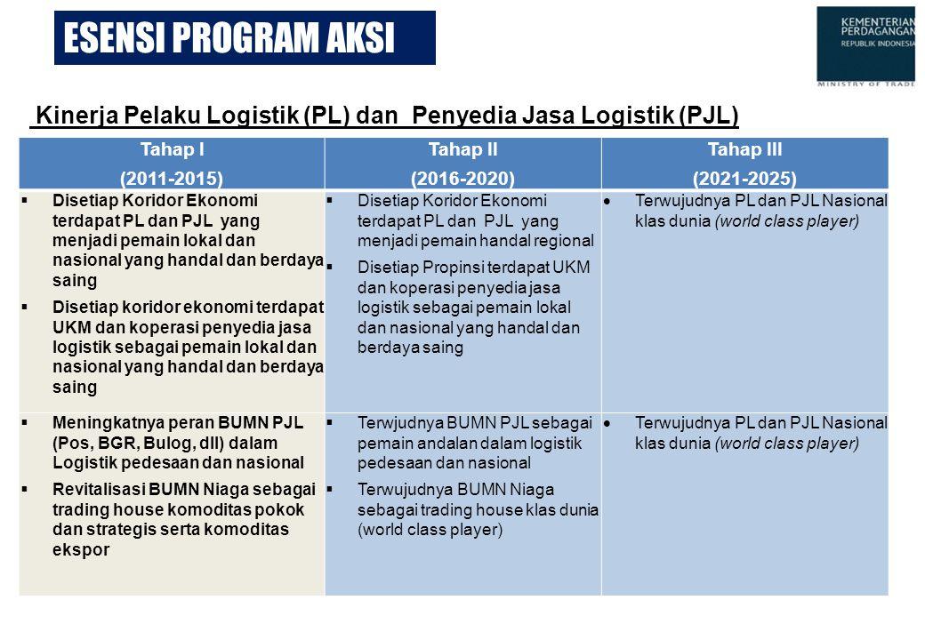 ESENSI PROGRAM AKSI Tahap I (2011-2015) Tahap II (2016-2020) Tahap III (2021-2025)  Disetiap Koridor Ekonomi terdapat PL dan PJL yang menjadi pemain