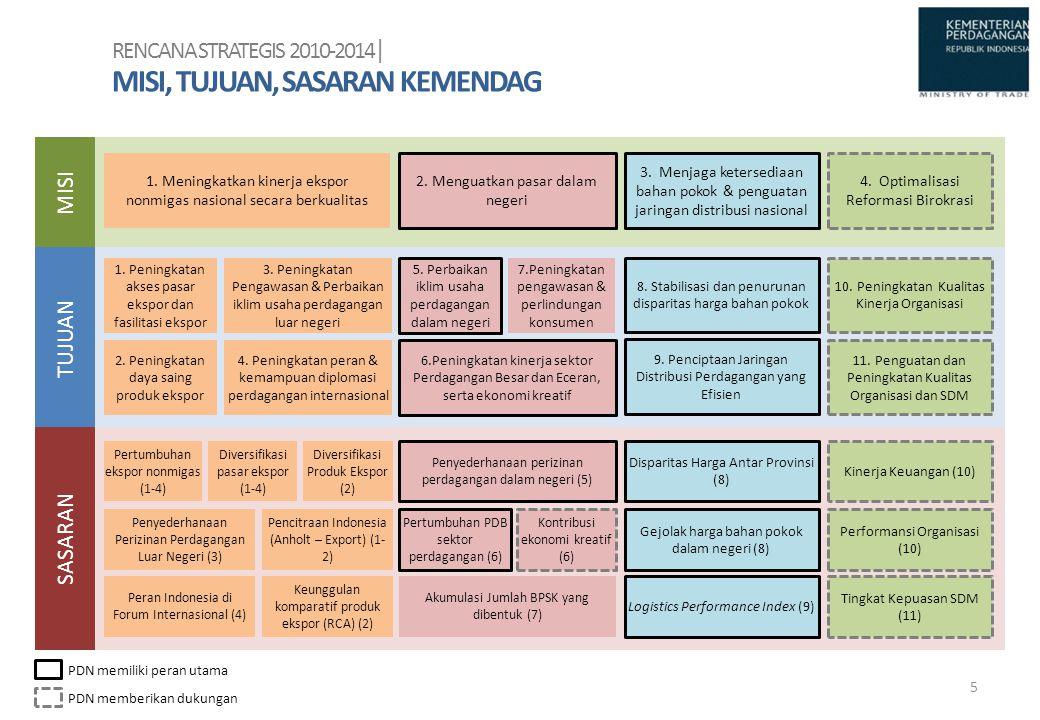 Tahap I (2011-2015) Tahap II (2016-2020) Tahap III (2021-2025)  Sinkronisasi regulasi dan kebijakan logistik nasional untuk mendorong efisiensi kegiatan ekspor impor  Penguatan pelaksanaan regulasi dan kebijakan  Sinkronnya regulasi dan kebijakan antar sektor dan antar wilayah (pusat, daerah, dan antar daerah)  Penegakan regulasi dan kebijakan  Terwujudnya peraturan perundangan yang terunifikasi (UU Logistik Nasional) yang menjamin kelancaran arus barang secara efisien baik domestik maupun internasional  Regulasi dan kebijakan logistik nasional terselenggara secara efektif Kinerja Regulasi dan Kebijakan ESENSI PROGRAM AKSI