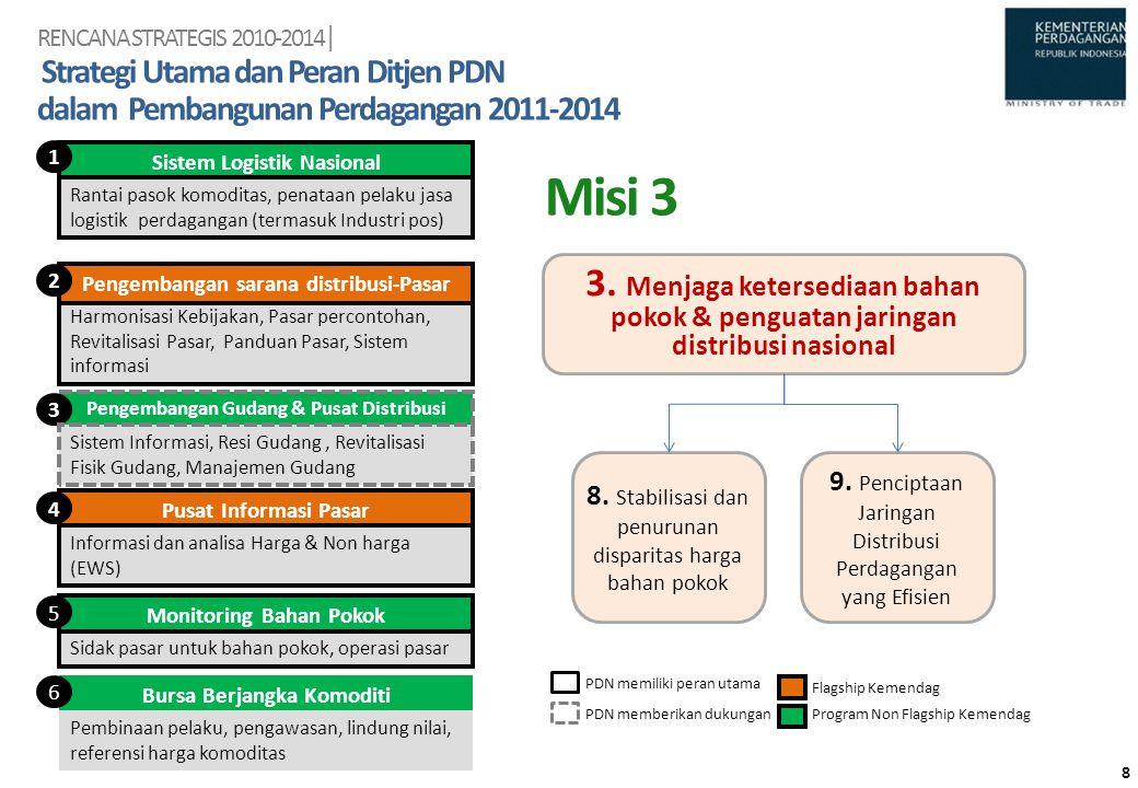 Sistem Logistik Nasional 1 Monitoring Bahan Pokok 5 Harmonisasi Kebijakan, Pasar percontohan, Revitalisasi Pasar, Panduan Pasar, Sistem informasi Peng