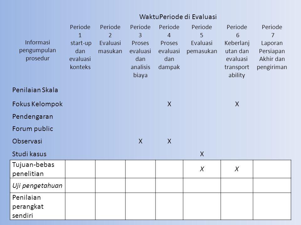Informasi pengumpulan prosedur WaktuPeriode di Evaluasi Periode 1 start-up dan evaluasi konteks Periode 2 Evaluasi masukan Periode 3 Proses evaluasi dan analisis biaya Periode 4 Proses evaluasi dan dampak Periode 5 Evaluasi pemasukan Periode 6 Keberlanj utan dan evaluasi transport ability Periode 7 Laporan Persiapan Akhir dan pengiriman Penilaian Skala Fokus KelompokXX Pendengaran Forum public ObservasiXX Studi kasusX Tujuan-bebas penelitian XX Uji pengetahuan Penilaian perangkat sendiri