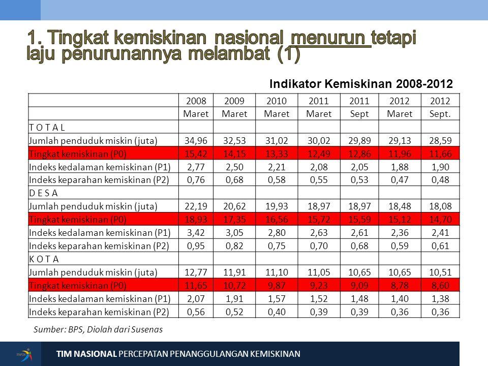 TIM NASIONAL PERCEPATAN PENANGGULANGAN KEMISKINAN 33 INDIKATOR UTAMA CAPAIAN PROVINSI (2011) CAPAIAN NASIONAL (2011) Angka Partisipasi Murni (APM) SD/MI (%)92,2691,03 Angka Partisipasi Murni (APM) SMP/MTs (%)69,5768,12 Angka Partisipasi Murni (APM) SMA/MA (%)42,5047,97 Angka Putus Sekolah Penduduk Usia 7-12 Tahun (%)0,960,89 Angka Putus Sekolah Penduduk Usia 13-15 Tahun (%)13,6811,37 Angka Putus Sekolah Penduduk Usia 16-18 Tahun (%)49,3241,21 Angka Buta Huruf Penduduk Usia 15+ (%)4,047,19 PRIORITAS BIDANG PENDIDIKAN PROVINSI JAWA BARAT Dalam Bidang Pendidikan, APM SMA/MA dan Angka Putus Sekolah penduduk usia 7-12, 13-15, dan 16-18 tahun, merupakan PR harus menjadi Provinsi Jawa Barat.