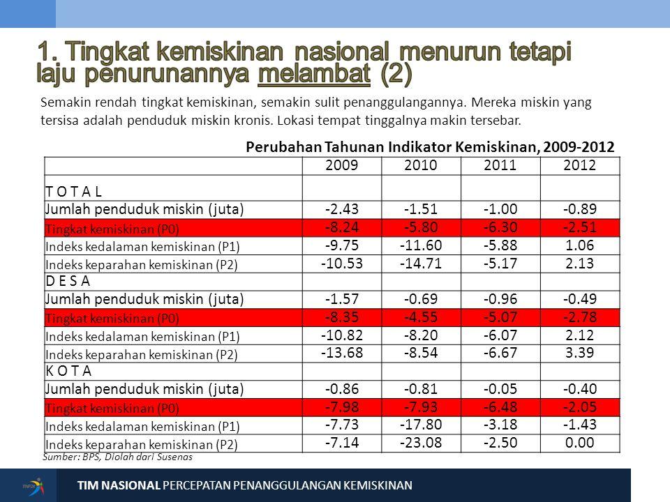 TIM NASIONAL PERCEPATAN PENANGGULANGAN KEMISKINAN Sumber: BPS, Susenas (Maret 2012) DKI Jakarta 3,69% Papua 31,11% 4