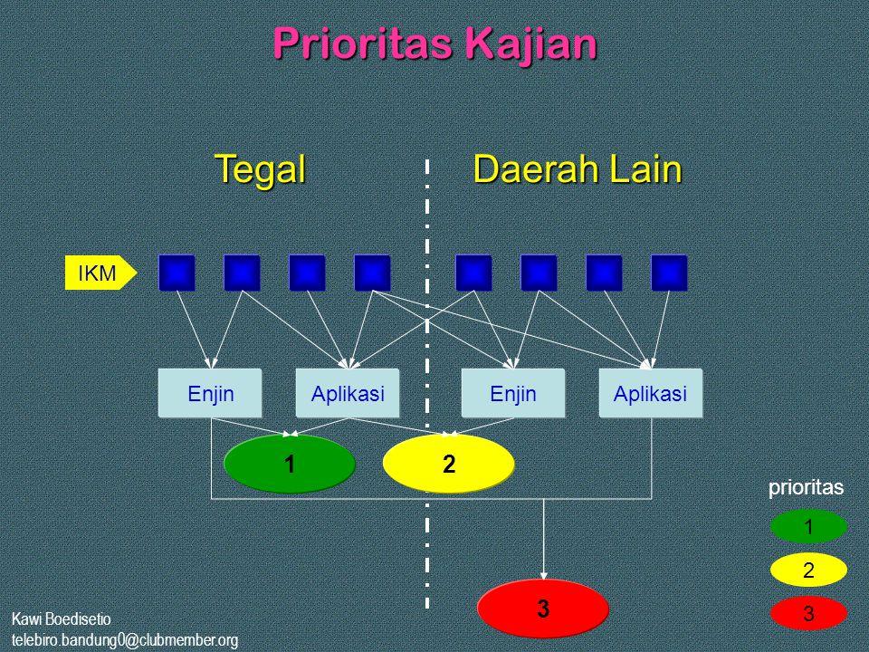 Kawi Boedisetio telebiro.bandung0@clubmember.org Prioritas Kajian EnjinAplikasiEnjinAplikasi Tegal Daerah Lain 1 3 2 IKM 1 2 3 prioritas