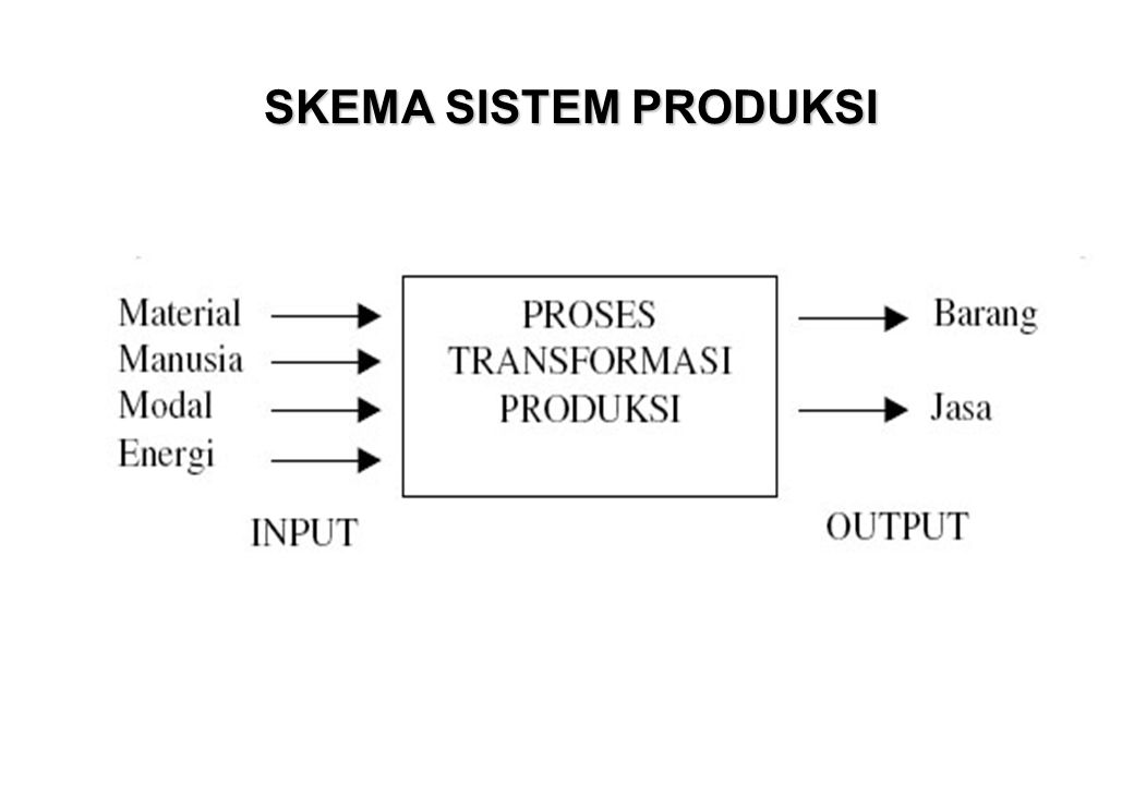 CONTOH KEPUTUSAN MANAJEMEN PRODUKSI Design and Utilization Decision in Operations Sumber : Schroeder : Operation Management.