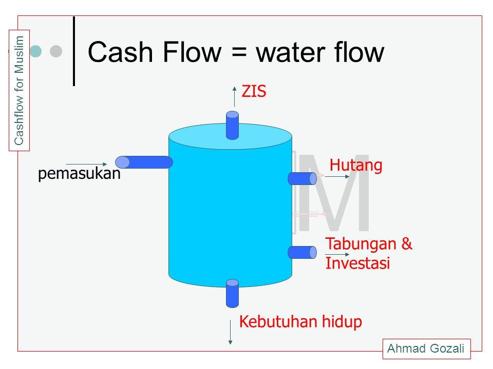 Ahmad Gozali Cashflow for Muslim Cash Flow = water flow pemasukan Kebutuhan hidup Tabungan & Investasi Hutang ZIS