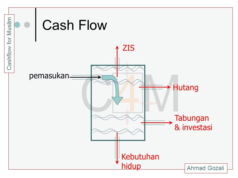 Ahmad Gozali Cashflow for Muslim Cash Flow pemasukan Kebutuhan hidup Tabungan & investasi Hutang ZIS