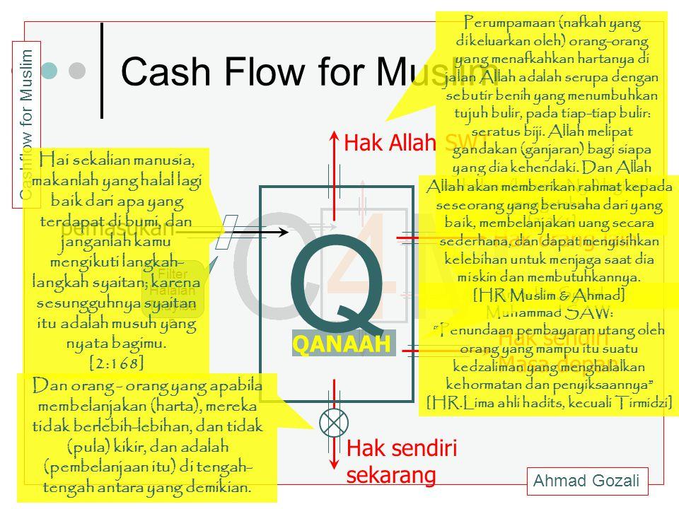 Ahmad Gozali Cashflow for Muslim Cash Flow for Muslim pemasukan Hak sendiri sekarang Hak sendiri Masa depan Hak orang lain Hak Allah SWT Q QANAAH Filt