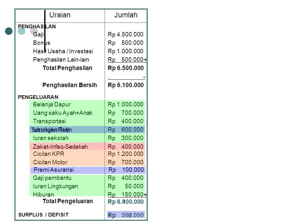 UraianJumlah PENGHASILAN GajiRp 4.500.000 BonusRp 500.000 Hasil Usaha / InvestasiRp 1.000.000 Penghasilan Lain-lainRp 500.000+ Total PenghasilanRp 6.5
