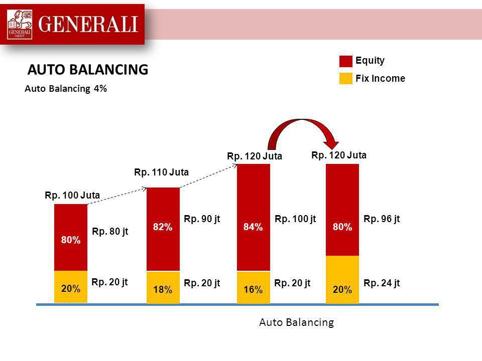 Auto Balancing merupakan proses otomatis yang selalu memantau dan menjaga kinerja investasi sesuai dengan keinginan Anda.