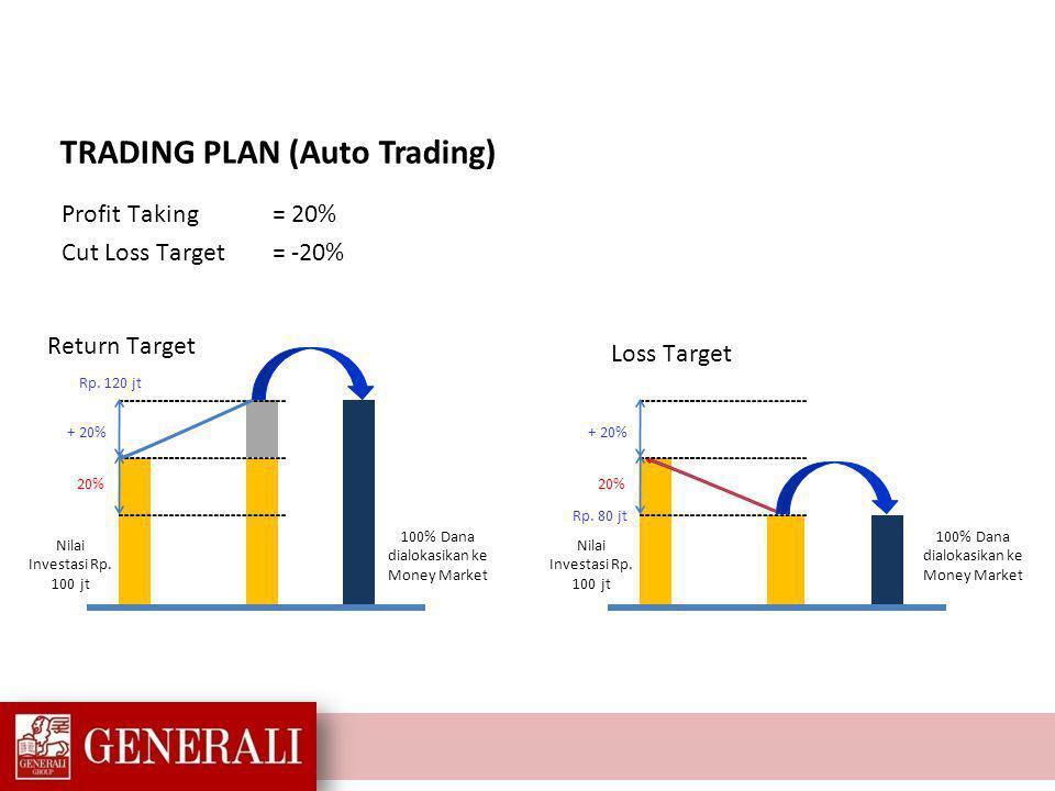 Melalui trading plan, nasabah memiliki pilihan untuk menetapkan batasan trading.