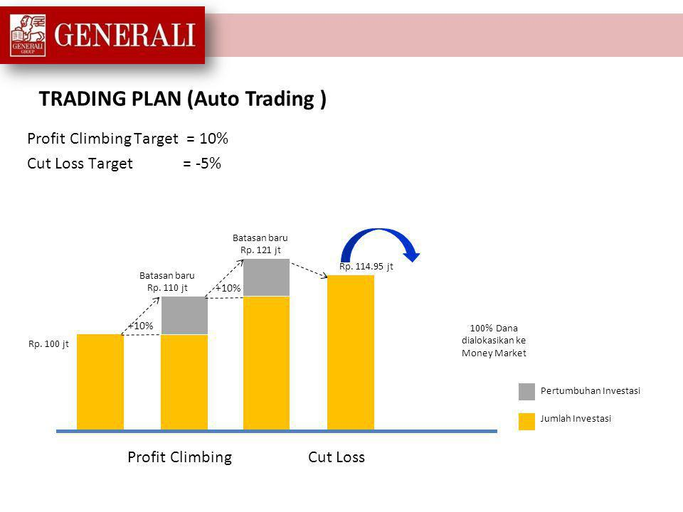 TRADING PLAN (Auto Trading) Profit Taking = 20% Cut Loss Target= -20% Nilai Investasi Rp.