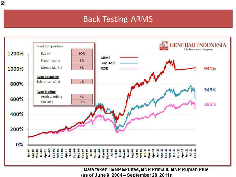 Tanpa ARMS Dengan ARMS Perbandingan 136.7 JT 65.3 JT 81 JT 168.0 JT