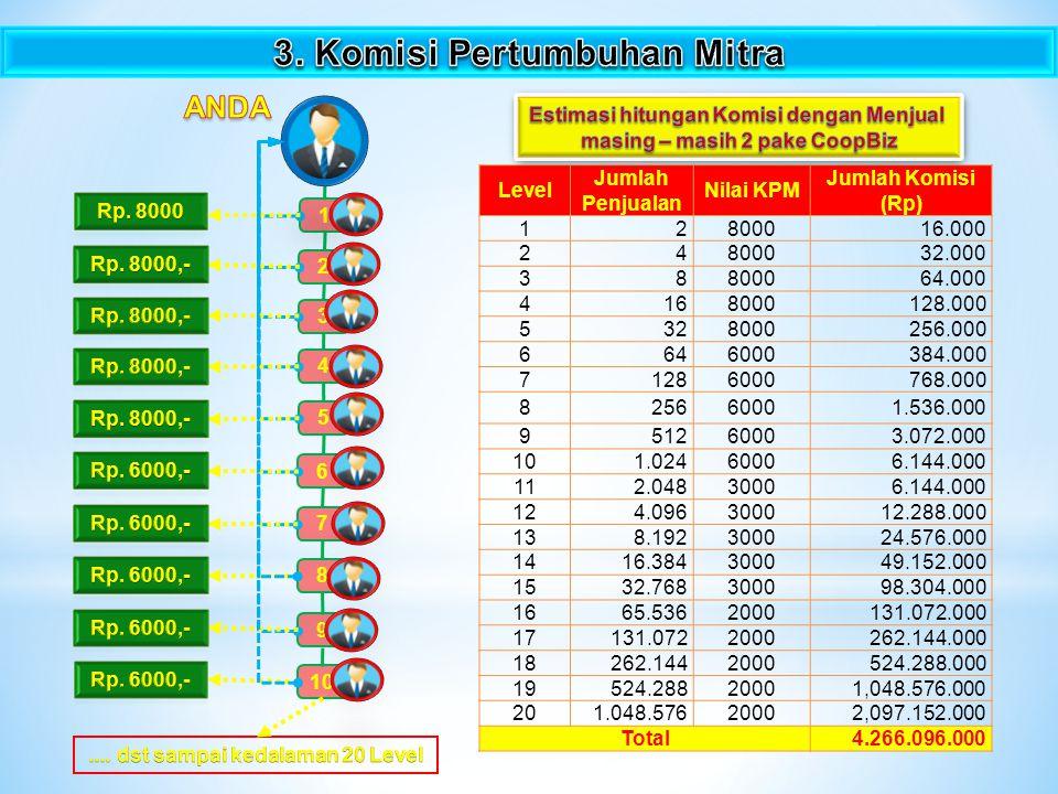 4.10 Top Komisi Penjualan langsung 1 % dari Omset Komisi 10 Top penjulan langsung diperoleh oleh 10 orang yang paling banyak Menjual paket CoopBiz bulan itu.
