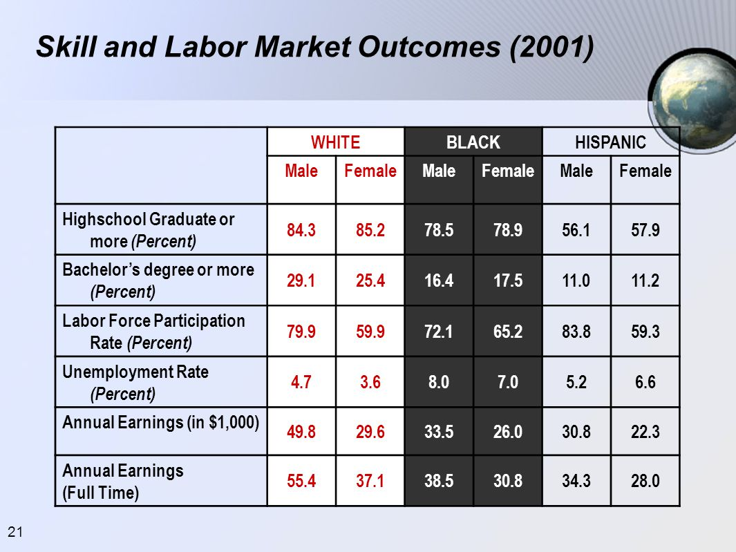 21 Skill and Labor Market Outcomes (2001) WHITEBLACKHISPANIC MaleFemaleMaleFemaleMaleFemale Highschool Graduate or more (Percent) 84.385.278.578.956.1