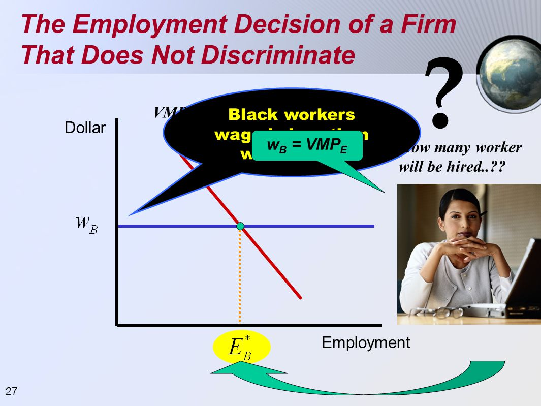 27 The Employment Decision of a Firm That Does Not Discriminate Dollar Employment Black workers wage is less than white wage How many worker will be h