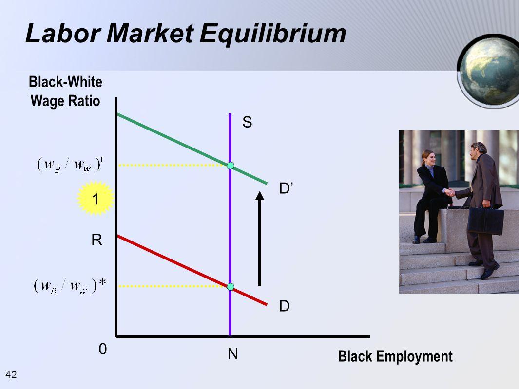 42 Labor Market Equilibrium Black-White Wage Ratio Black Employment 0 1 S R D D' N