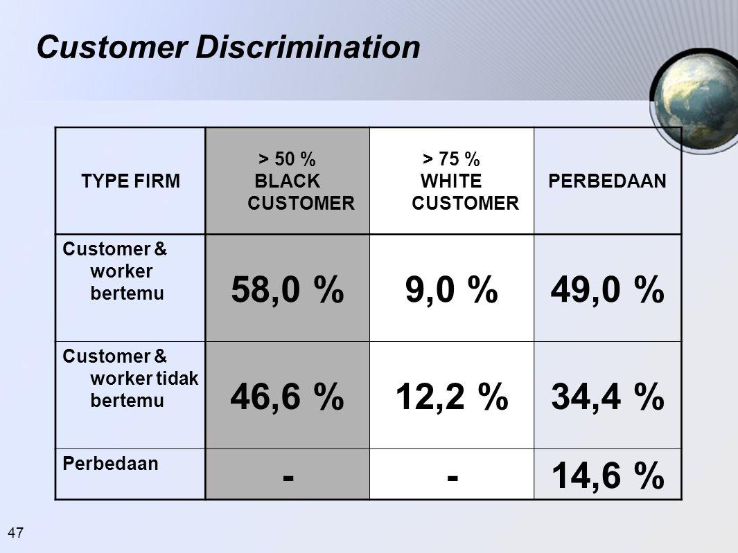 47 Customer Discrimination TYPE FIRM > 50 % BLACK CUSTOMER > 75 % WHITE CUSTOMER PERBEDAAN Customer & worker bertemu 58,0 %9,0 %49,0 % Customer & work