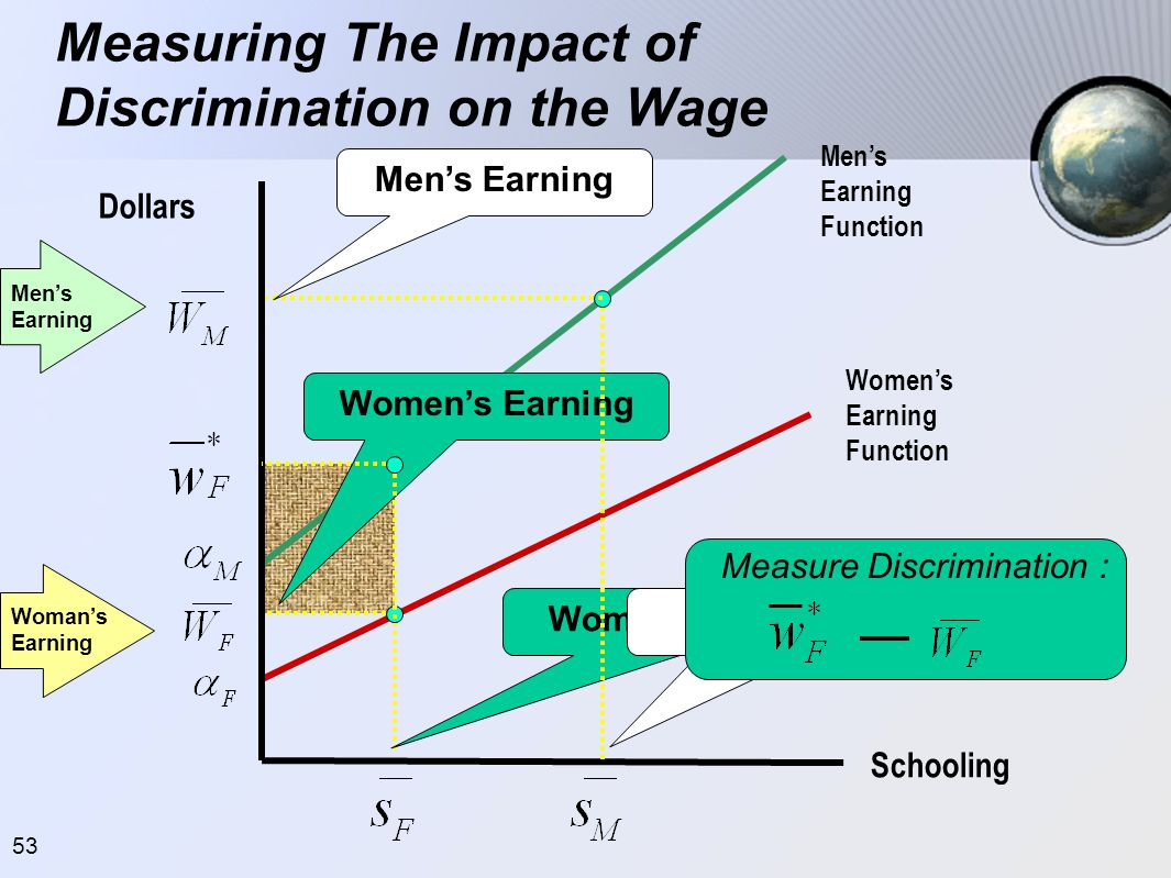 53 Measuring The Impact of Discrimination on the Wage Dollars Schooling Women's Earning Function Men's Earning Function Women's Schooling Women's Earn