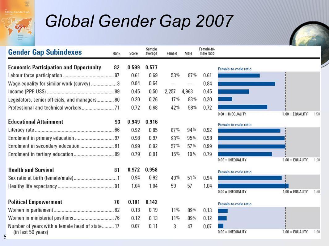 56 Global Gender Gap 2007
