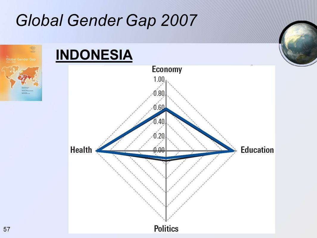 57 Global Gender Gap 2007 INDONESIA